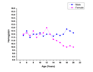 Chart about hemoglobin over age
